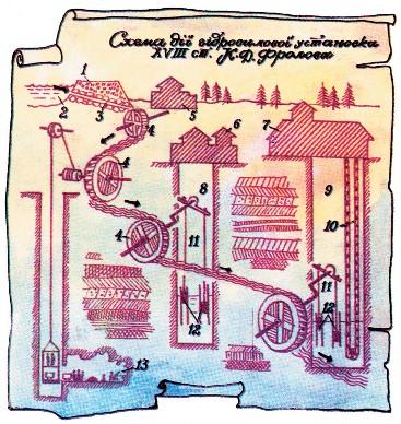 Схема действия гидросилового