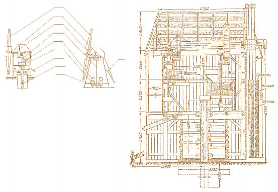 козловой ветряной мельницы