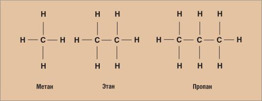 Рис. 8.4. Структурные формулы метановых углеводородов