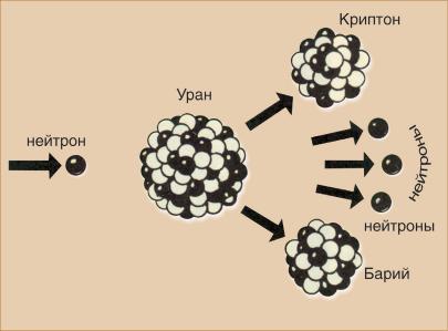 Схема деления ядра