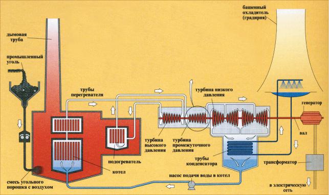 Общая схема тепловой