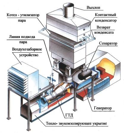 Схема компоновки энергоблока