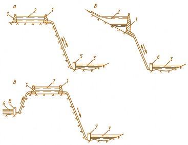 Схемы складов типа в