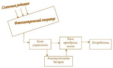 Рис. 2.13. Блок-схема солнечной фотоэлектрической станции