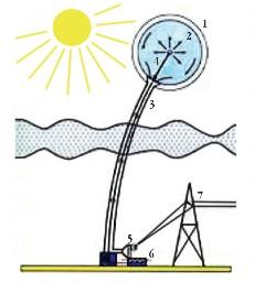 Рис. 2.14. Схема солнечной аэростатной электростанции: 1 – прозрачная оболочка; 2 – поглощающая оболочка; 3 – паропровод; 4 – трубопровод с водяными насосами; 5 – паровая турбина с генератором; 6 – конденсатор; 7 – ЛЭП