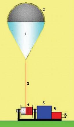 Рис. 2.15. Аэростатная солнечная электростанция: 1 – оболочка баллона аэростата; 2 – тонкопленочные солнечные элементы; 3 – канат с электрическим кабелем; 4 – барабан; 5 – электромотор7редуктор; 6 – инвертор