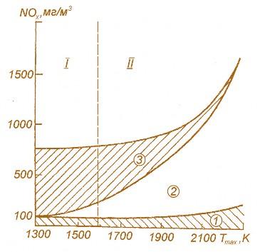 Схема образования оксидов
