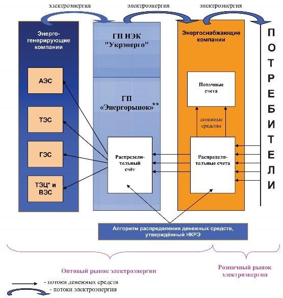 Схема действующего Оптового
